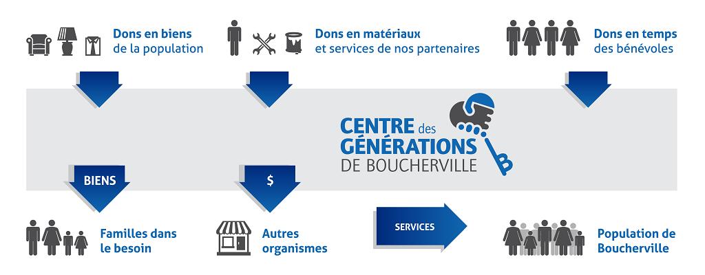 Centre des Générations de Boucherville - Organisme philanthropique - Infographie